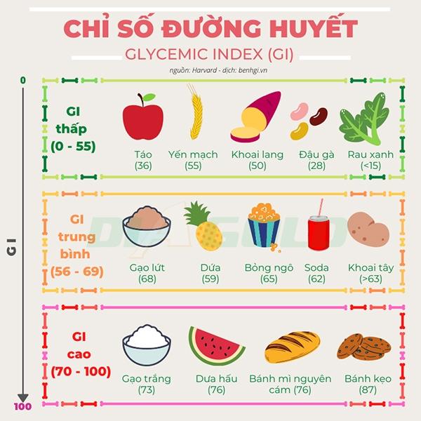 bảng chỉ số đường huyết thực phẩm người tiểu đường nên ăn