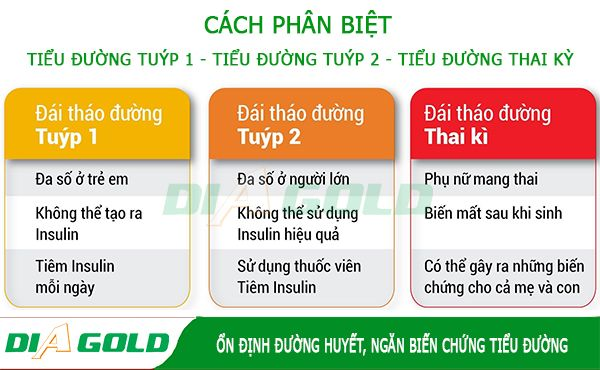 Cách phân loại bệnh tiểu đường